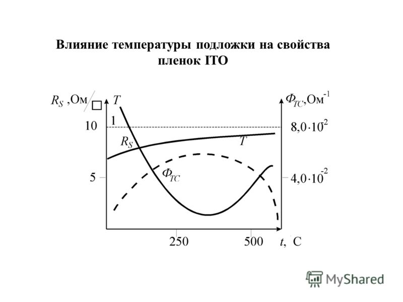 Влияние температуры подложки на свойства пленок ITO