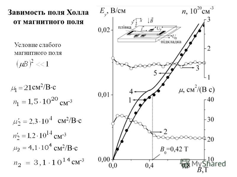 см 2 /В с см -3 см 2 /В с см -3 Завимость поля Холла от магнитного поля Условие слабого магнитного поля см 2 /В с см -3