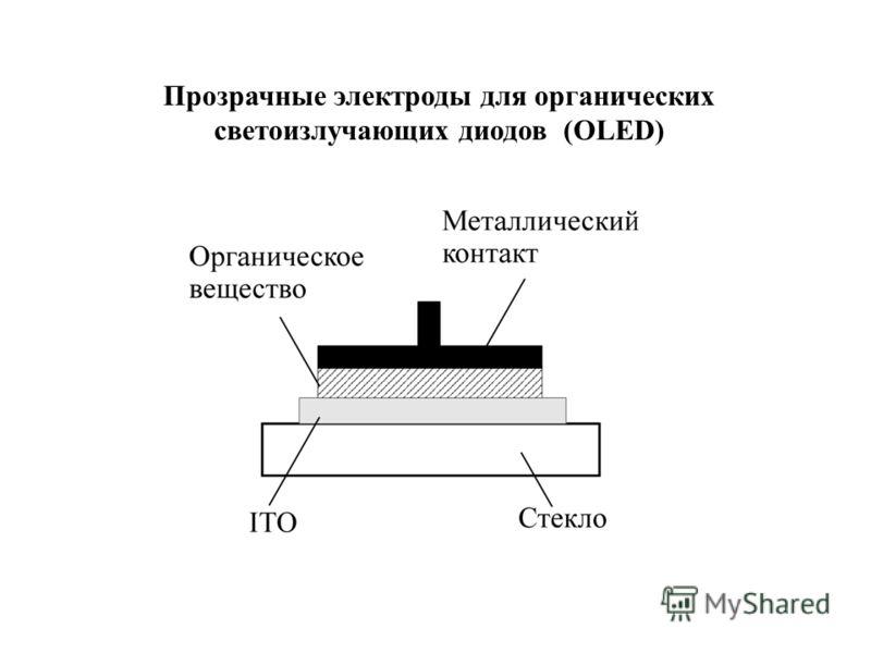Прозрачные электроды для органических светоизлучающих диодов (OLED)