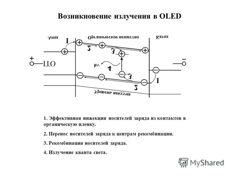 1. Эффективная инжекция носителей заряда из контактов в органическую пленку. 2. Перенос носителей заряда к центрам рекомбинации. 3. Рекомбинация носителей заряда. 4. Излучение кванта света. Возникновение излучения в OLED