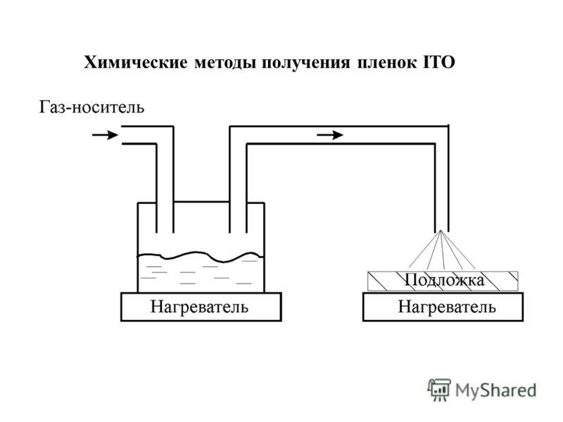 Химические методы получения пленок ITO