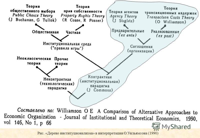 Рис. «Дерево институционализма» в интерпретации О.Уильямсона (1990)