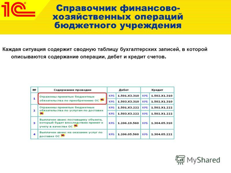 Справочник финансово- хозяйственных операций бюджетного учреждения Каждая ситуация содержит сводную таблицу бухгалтерских записей, в которой описываются содержание операции, дебет и кредит счетов.