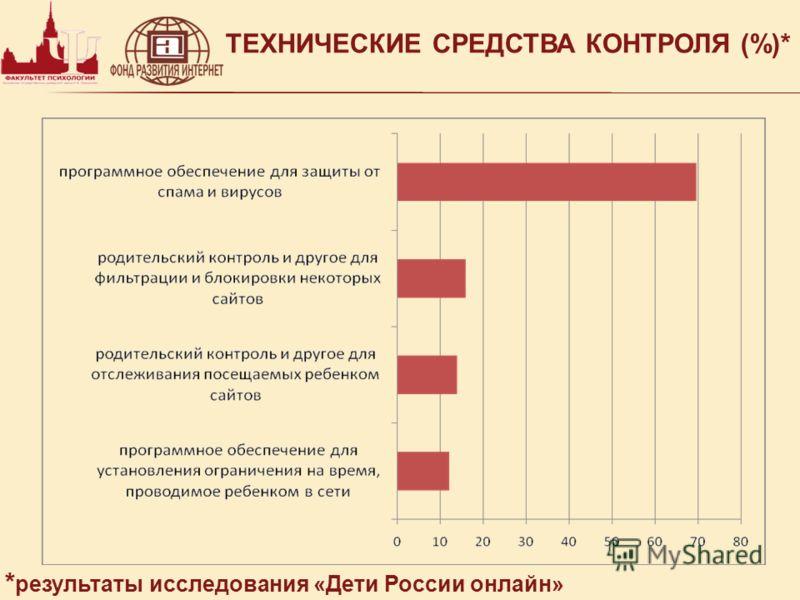ТЕХНИЧЕСКИЕ СРЕДСТВА КОНТРОЛЯ (%)* * результаты исследования «Дети России онлайн»