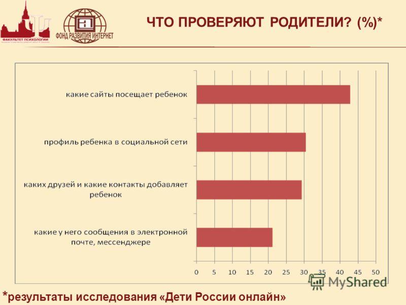 ЧТО ПРОВЕРЯЮТ РОДИТЕЛИ? (%)* * результаты исследования «Дети России онлайн»