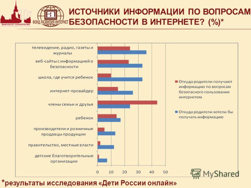 ИСТОЧНИКИ ИНФОРМАЦИИ ПО ВОПРОСАМ БЕЗОПАСНОСТИ В ИНТЕРНЕТЕ? (%)* * результаты исследования «Дети России онлайн»