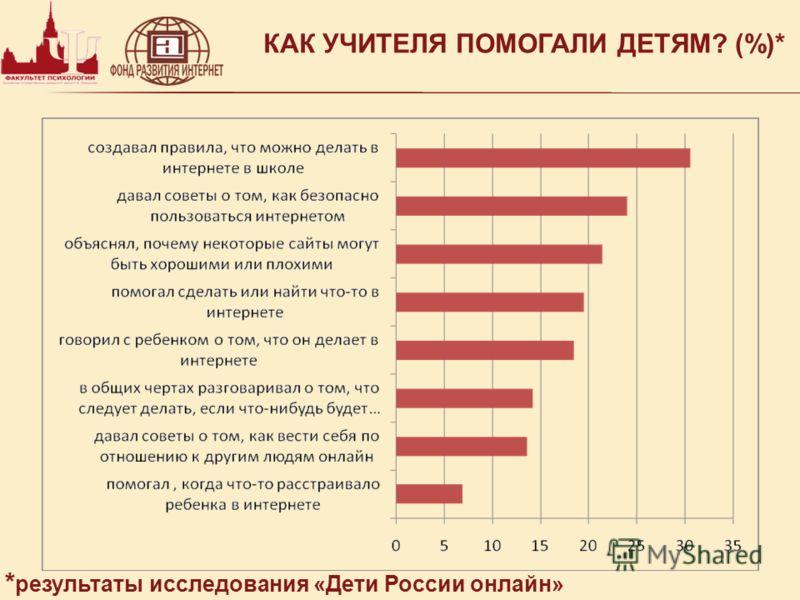КАК УЧИТЕЛЯ ПОМОГАЛИ ДЕТЯМ? (%)* * результаты исследования «Дети России онлайн»