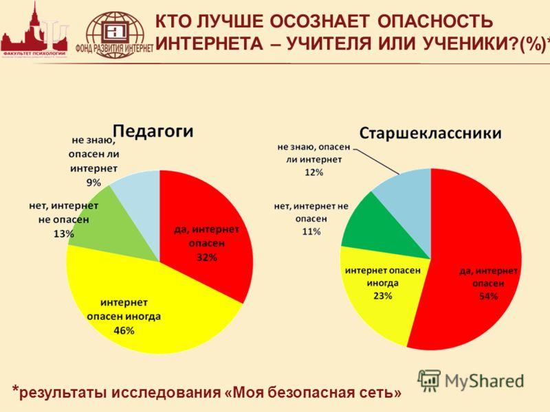 КТО ЛУЧШЕ ОСОЗНАЕТ ОПАСНОСТЬ ИНТЕРНЕТА – УЧИТЕЛЯ ИЛИ УЧЕНИКИ?(%)* * результаты исследования «Моя безопасная сеть»