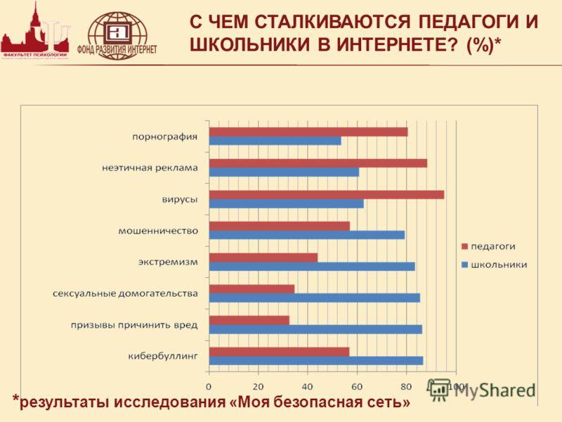 С ЧЕМ СТАЛКИВАЮТСЯ ПЕДАГОГИ И ШКОЛЬНИКИ В ИНТЕРНЕТЕ? (%)* * результаты исследования «Моя безопасная сеть»