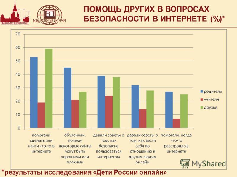 ПОМОЩЬ ДРУГИХ В ВОПРОСАХ БЕЗОПАСНОСТИ В ИНТЕРНЕТЕ (%)* * результаты исследования «Дети России онлайн»