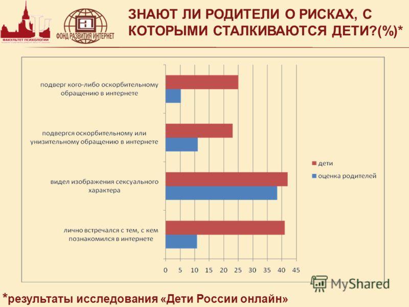 ЗНАЮТ ЛИ РОДИТЕЛИ О РИСКАХ, С КОТОРЫМИ СТАЛКИВАЮТСЯ ДЕТИ?(%)* * результаты исследования «Дети России онлайн»