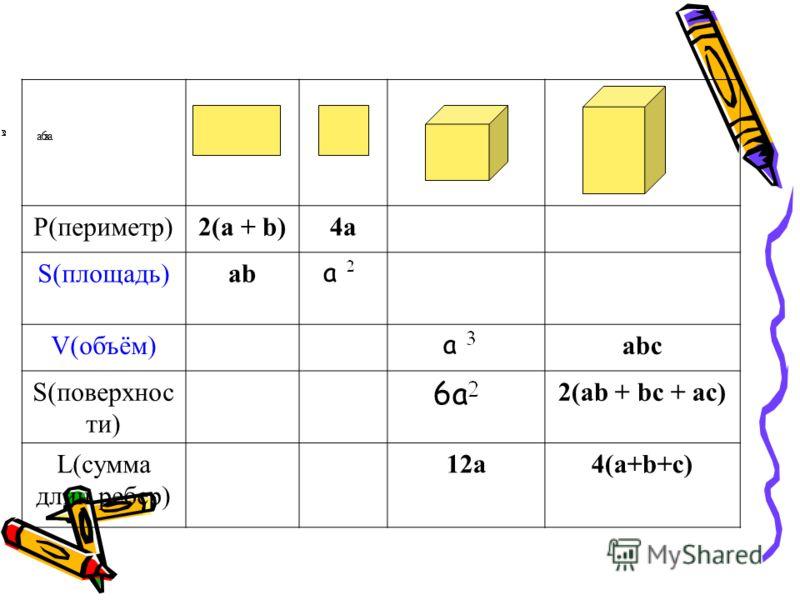 aa6a P(периметр)2(a + b)4a S(площадь)ab а V(объём) а abc S(поверхнос ти) 6a 2(ab + bc + ac) L(сумма длин ребер) 12a4(a+b+c)