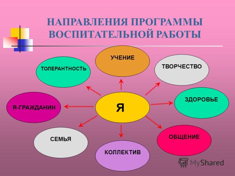 Цели: Для классного руководителя: Управление процессом развития личности. Взаимодействие всех участников процесса. Для учащихся: Формирование коммуникативных навыков. Самореализация. Формирование «Я-концепции». Для родителей: Научение социальным навы