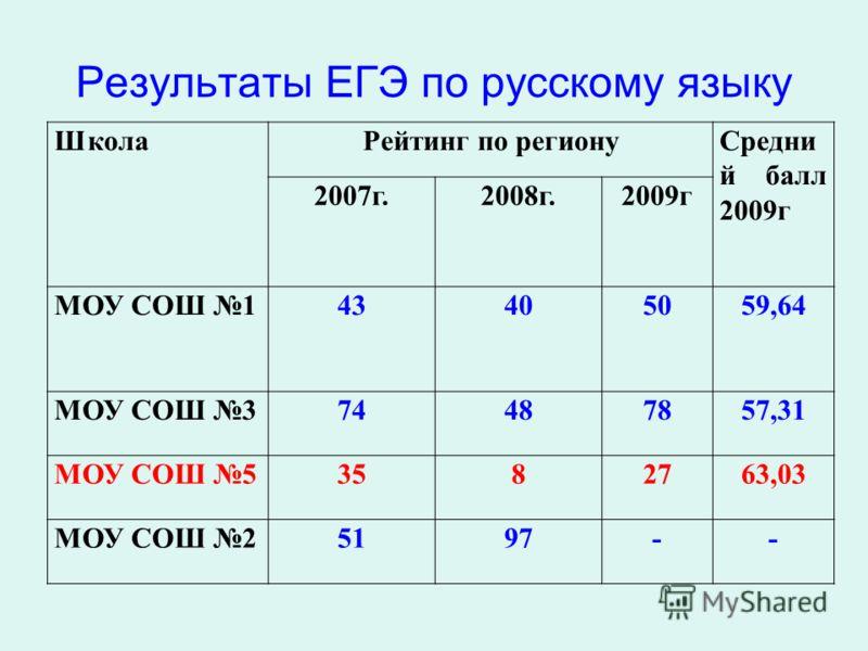 Результаты ЕГЭ по русскому языку ШколаРейтинг по регионуСредни й балл 2009г 2007г.2008г.2009г МОУ СОШ 143405059,64 МОУ СОШ 374487857,31 МОУ СОШ 53582763,03 МОУ СОШ 25197--