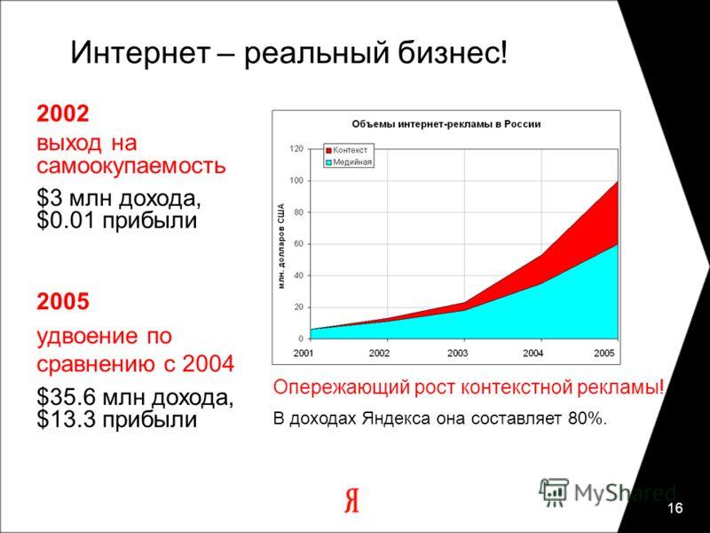 16 Интернет – реальный бизнес! 2002 выход на самоокупаемость $3 млн дохода, $0.01 прибыли 2005 удвоение по сравнению с 2004 $35.6 млн дохода, $13.3 прибыли Опережающий рост контекстной рекламы! В доходах Яндекса она составляет 80%.