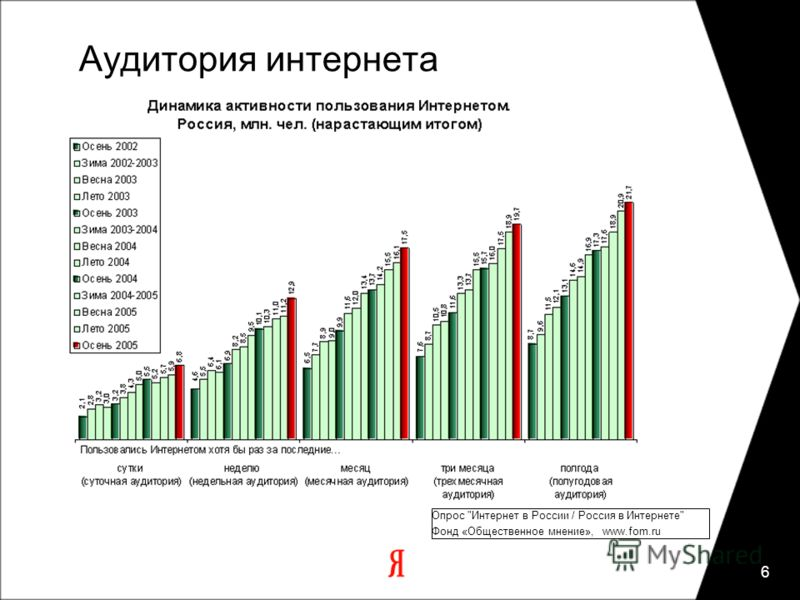 6 Аудитория интернета Опроc Интернет в России / Россия в Интернете Фонд «Общественное мнение», www.fom.ru