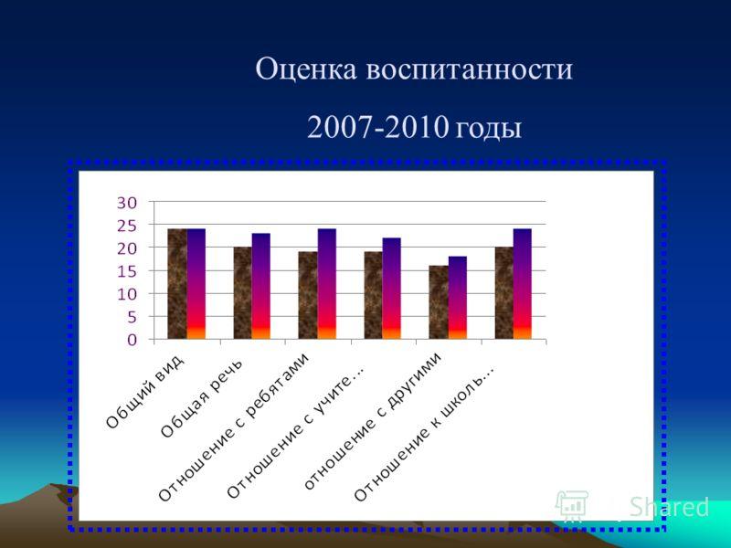 Оценка воспитанности 2007-2010 годы