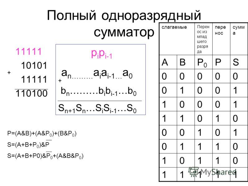 Полный одноразрядный сумматор 11111 10101 11111 110100 + p i p i-1 a n……… a i a i-1… a 0 b n ………b i b i-1 …b 0 S n+1 S n …S i S i-1 …S 0 + слагаемые Перен ос из млад шего разря да пере нос сумм а ABP0P0 PS 00000 01001 10001 11010 00101 01110 10110 11