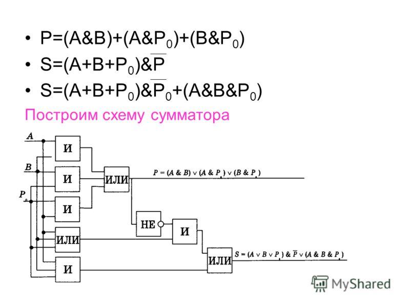 P=(A&B)+(A&P 0 )+(B&P 0 ) S=(A+B+P 0 )&P S=(A+B+P 0 )&P 0 +(A&B&P 0 ) Построим схему сумматора