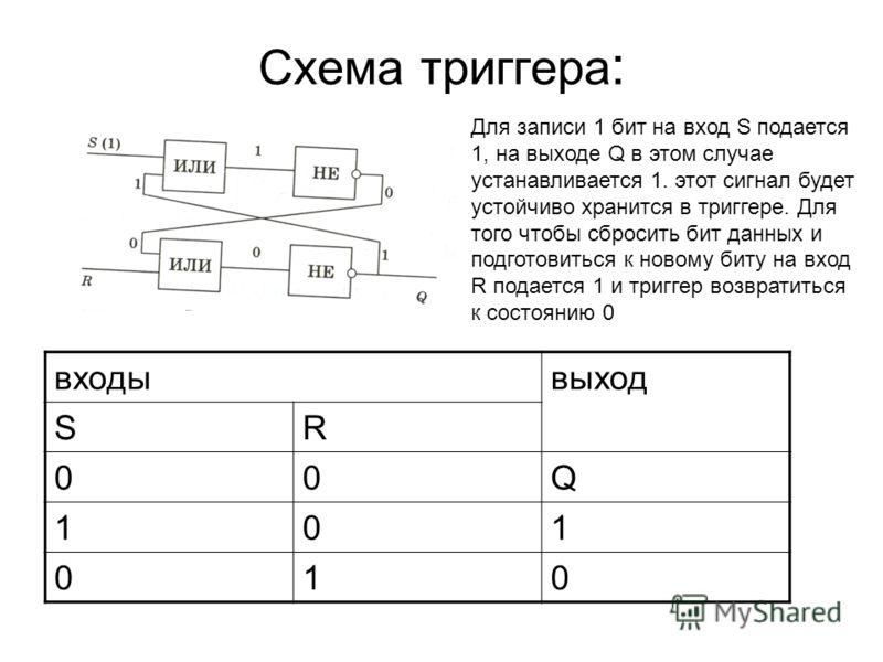 Схема триггера : входывыход SR 00Q 101 010 Для записи 1 бит на вход S подается 1, на выходе Q в этом случае устанавливается 1. этот сигнал будет устойчиво хранится в триггере. Для того чтобы сбросить бит данных и подготовиться к новому биту на вход R