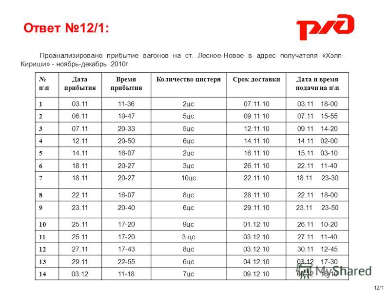 Ответ 12/1: Проанализировано прибытие вагонов на ст. Лесное-Новое в адрес получателя «Хэлп- Кириши» - ноябрь-декабрь 2010г. п\п Дата прибытия Время прибытия Количество цистернСрок доставкиДата и время подачи на п\п 1 03.1111-362цс07.11.1003.11 18-00