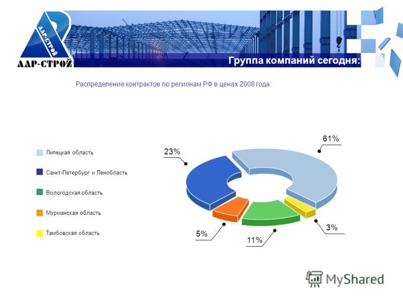Группа компаний сегодня: Распределение контрактов по регионам РФ в ценах 2008 года: Липецкая область Санкт-Петербург и Ленобласть Вологодская область Мурманская область Тамбовская область 61% 23% 11% 5% 3%