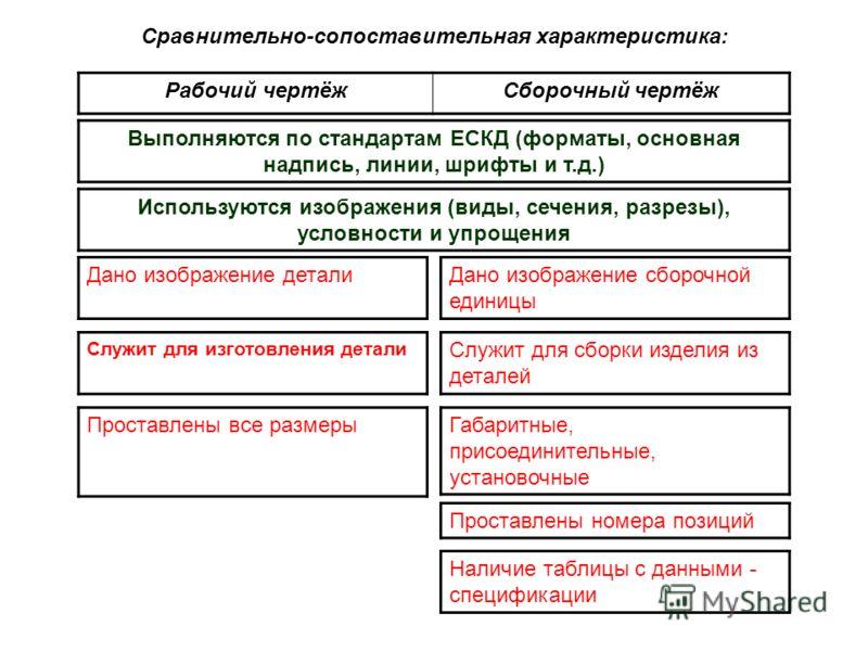 Сравнительно-сопоставительная характеристика: Рабочий чертёжСборочный чертёж Выполняются по стандартам ЕСКД (форматы, основная надпись, линии, шрифты и т.д.) Используются изображения (виды, сечения, разрезы), условности и упрощения Дано изображение д