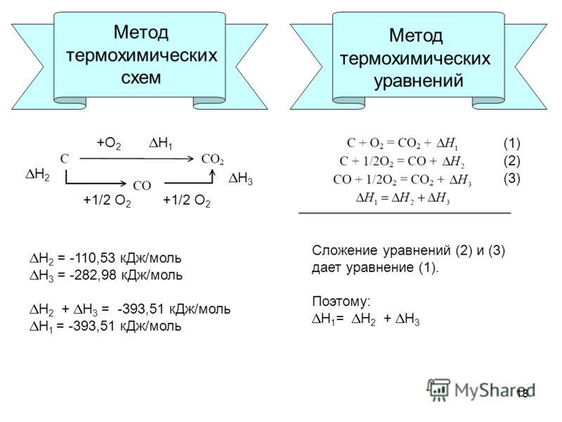 18 Метод термохимических схем Н 1 Н 2 Н 3 +О 2 +1/2 О 2 Н 2 = -110,53 кДж/моль Н 3 = -282,98 кДж/моль Н 2 + Н 3 = -393,51 кДж/моль Н 1 = -393,51 кДж/моль Метод термохимических уравнений Сложение уравнений (2) и (3) дает уравнение (1). Поэтому: Н 1 =