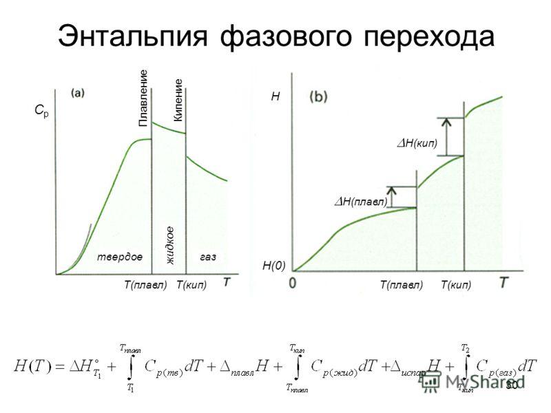 30 Энтальпия фазового перехода CpCp Плавление Кипение твердое жидкое газ Т(плавл) Т(кип) Т(плавл) Т(кип) Н(плавл) Н(кип) Н Н(0)