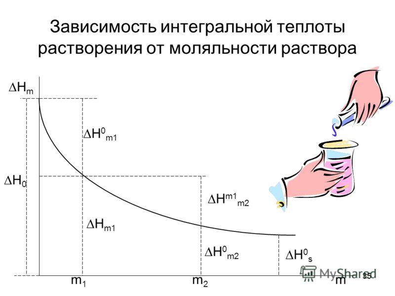35 Зависимость интегральной теплоты растворения от моляльности раствора Н 0 Н m Н 0 m1 Н m1 Н m1 m2 Н 0 m2 Н 0 s m1m1 m2m2 m