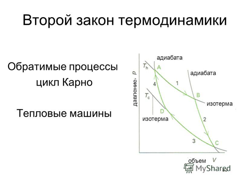 33 Второй закон термодинамики Обратимые процессы: цикл Карно Тепловые машины адиабата объем изотерма давление