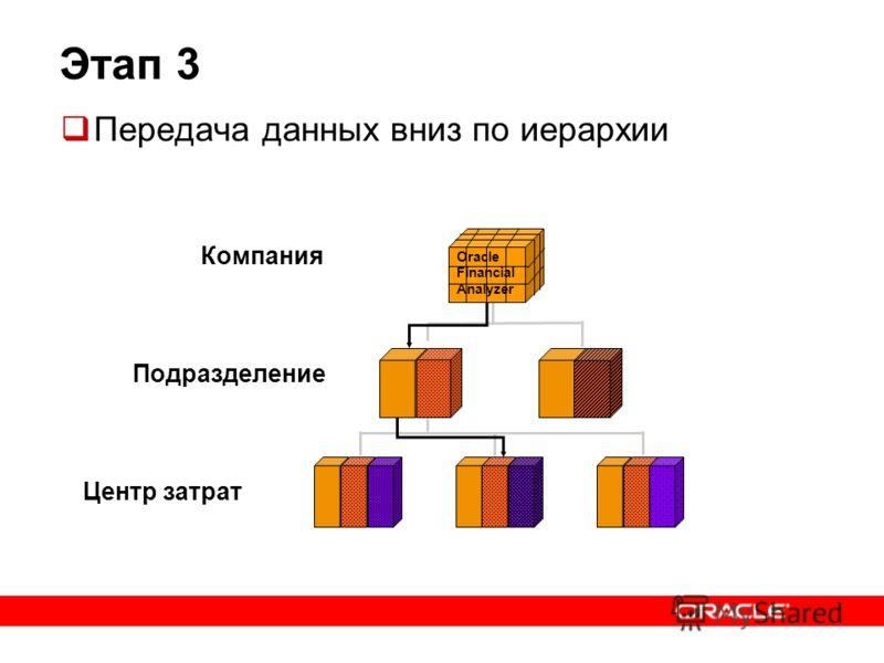 Этап 3 Передача данных вниз по иерархии Oracle Financial Analyzer Компания Подразделение Центр затрат