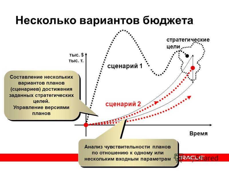Несколько вариантов бюджета Время тыс. $ тыс. т. стратегические цели сценарий 1 сценарий 2 Составление нескольких вариантов планов (сценариев) достижения заданных стратегических целей. Управление версиями планов Составление нескольких вариантов плано