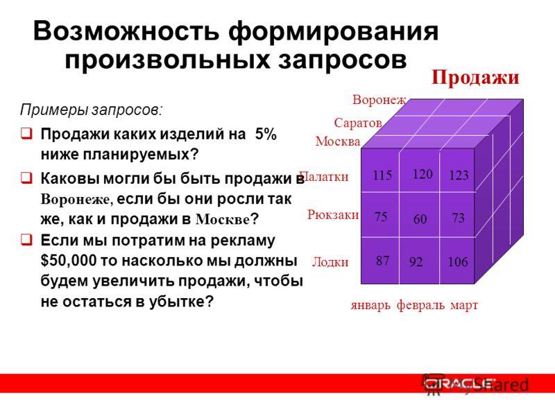 Примеры запросов: Продажи каких изделий на 5% ниже планируемых? Каковы могли бы быть продажи в Воронеже, если бы они росли так же, как и продажи в Москве ? Если мы потратим на рекламу $50,000 то насколько мы должны будем увеличить продажи, чтобы не о