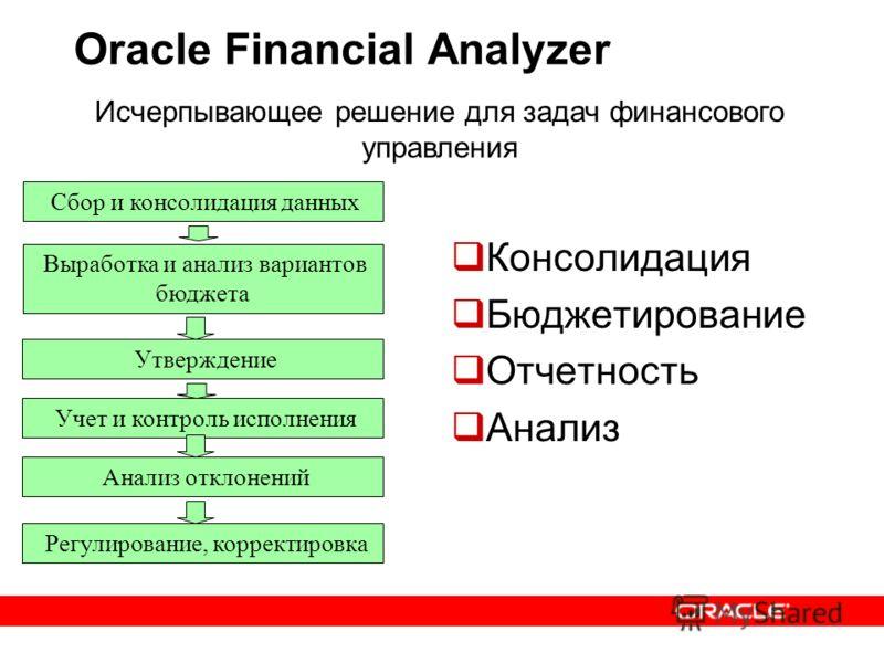 Выработка и анализ вариантов бюджета Oracle Financial Analyzer Консолидация Бюджетирование Отчетность Анализ Исчерпывающее решение для задач финансового управления Сбор и консолидация данных Регулирование, корректировка Утверждение Учет и контроль ис