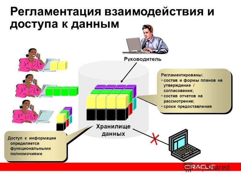 Руководитель Хранилище данных Доступ к информации определяется функциональными полномочиями Регламентированы: состав и формы планов на утверждение / согласование; состав отчетов на рассмотрение; сроки предоставления Регламентированы: состав и формы п