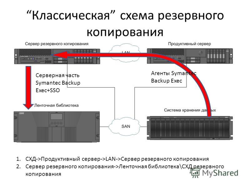 Классическая схема резервного копирования 1.СХД->Продуктивный сервер->LAN->Сервер резервного копирования 2.Сервер резервного копирования->Ленточная библиотека\СХД резервного копирования Серверная часть Symantec Backup Exec+SSO Агенты Symantec Backup