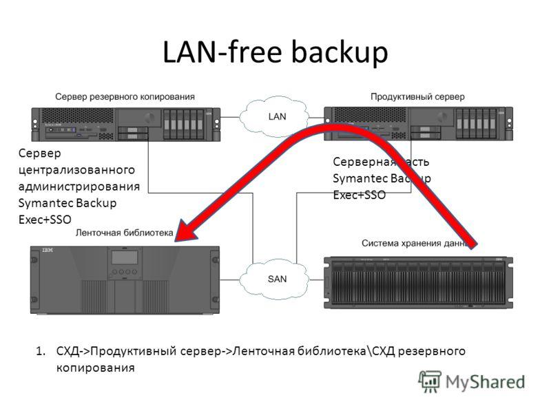 LAN-free backup 1.СХД->Продуктивный сервер->Ленточная библиотека\СХД резервного копирования Сервер централизованного администрирования Symantec Backup Exec+SSO Серверная часть Symantec Backup Exec+SSO