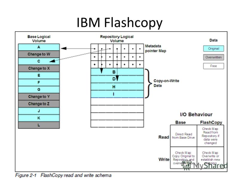 IBM Flashcopy