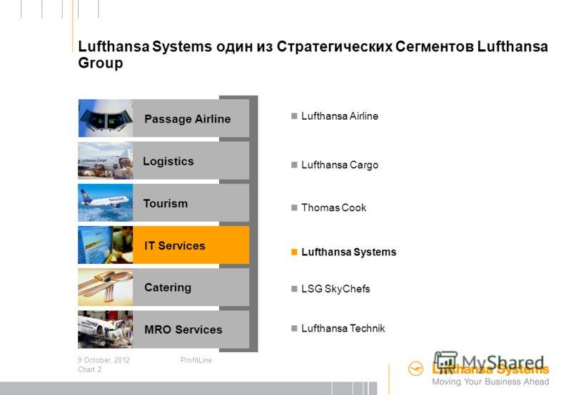 3 August, 2012ProfitLine Chart 1 Содержание Кто мы Что такое Revenue Management Как работает ProfitLine/Yield Что мы можем сделать для клиентов TAIS