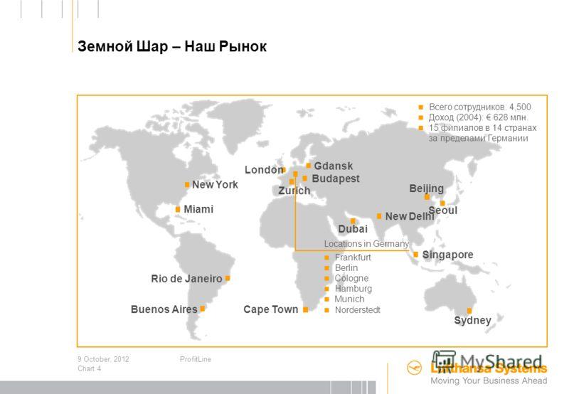 3 August, 2012ProfitLine Chart 3 Lufthansa Systems: 10 Лет Успешного Роста 95 219 251 254 284 314 339 385 392 204 61 518 34 47 106 165 407 1995199619971998199920002001200220032004 404 224 Revenue LSY Group (в млн. ) LH Group Внешний рынок