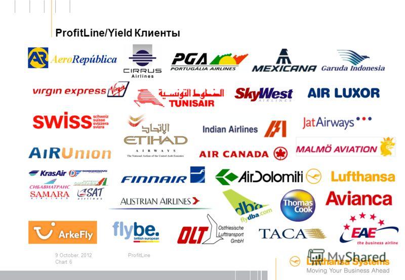 3 August, 2012ProfitLine Chart 5 1987Первая система прогнозов для Lufthansa 1992Консультации и поддержка Lufthansa в процессе разработки интегрированной Revenue Management системы 1994Leg-базированная Revenue-Management система для Jersey European: R