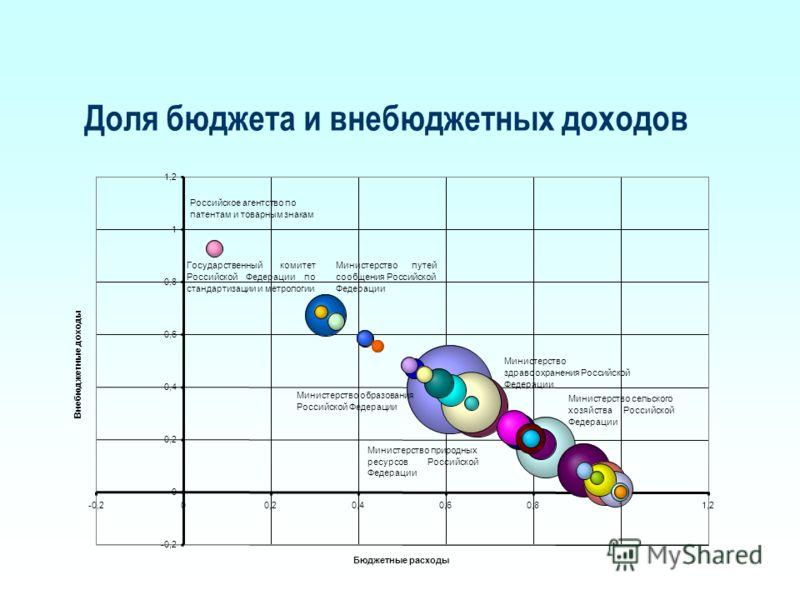 Министерство сельского хозяйстваРоссийской Федерации Министерство природных ресурсовРоссийской Федерации Министерство здравоохранения Российской Федерации Министерствопутей сообщения Российской Федерации Министерство образования Российской Федерации