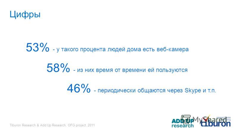 Tiburon Research & Add Up Research, OFG project, 2011 Цифры 53% - у такого процента людей дома есть веб-камера 58% - из них время от времени ей пользуются 46% - периодически общаются через Skype и т.п.