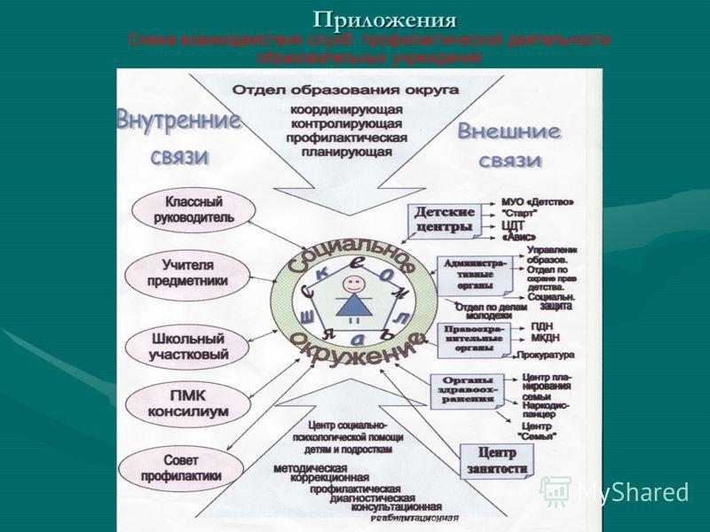 Приложения Схема взаимодействия служб профилактической деятельности образовательных учреждений