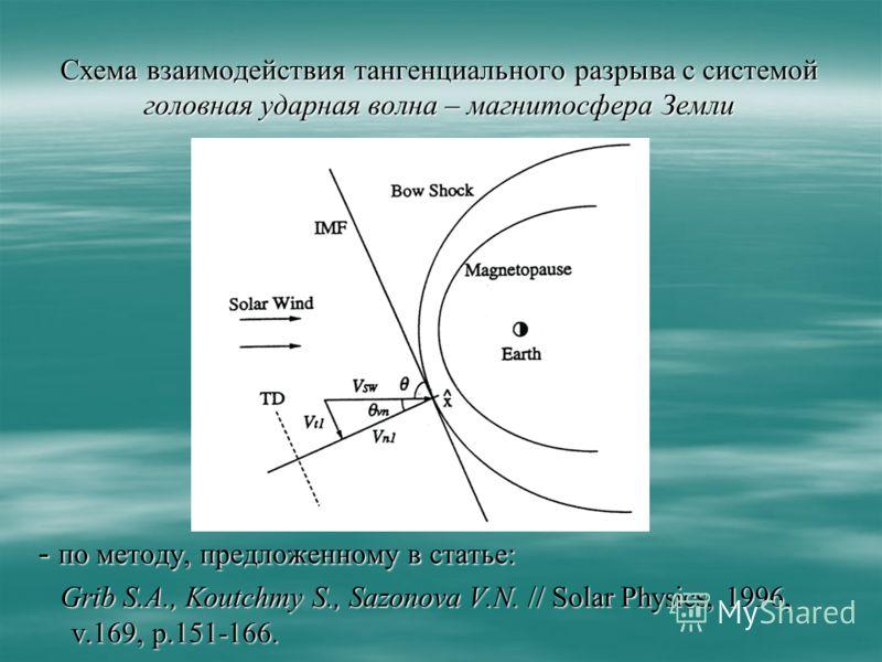 Схема взаимодействия тангенциального разрыва с системой головная ударная волна – магнитосфера Земли - по методу, предложенному в статье: Grib S.A., Koutchmy S., Sazonova V.N. // Solar Physics, 1996, v.169, p.151-166. Grib S.A., Koutchmy S., Sazonova