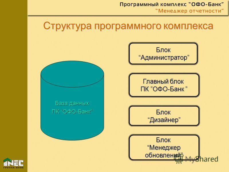 Структура программного комплекса База данных ПК ОФО-Банк Блок Администратор Администратор Главный блок ПК ОФО-Банк ПК ОФО-Банк Блок ДизайнерДизайнер Блок МенеджерМенеджер обновлений