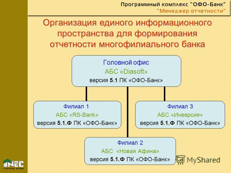 Организация единого информационного пространства для формирования отчетности многофилиального банка Головной офис АБС «Diasoft» 5.1 версия 5.1 ПК «ОФО- Банк» Филиал 1 АБС «RS-Bank» 5.1.Ф версия 5.1.Ф ПК «ОФО-Банк» Филиал 2 АБС «Новая Афина» 5.1.Ф вер