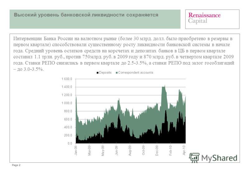Page 2 Высокий уровень банковской ликвидности сохраняется Интервенции Банка России на валютном рынке (более 30 млрд. долл. было приобретено в резервы в первом квартале) способствовали существенному росту ликвидности банковской системы в начале года.