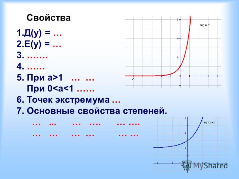 Свойства 1.Д(у) = … 2.E(y) = … 3. ……. 4. …… 5. При а>1 … … При 0
